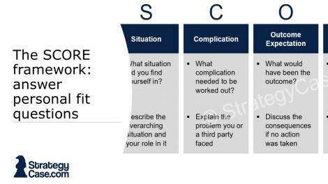 the image is the cover of an article on the SCORE framework for personal fit interviews