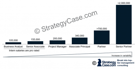 the image shows the salary progression for top tier management consulting firms