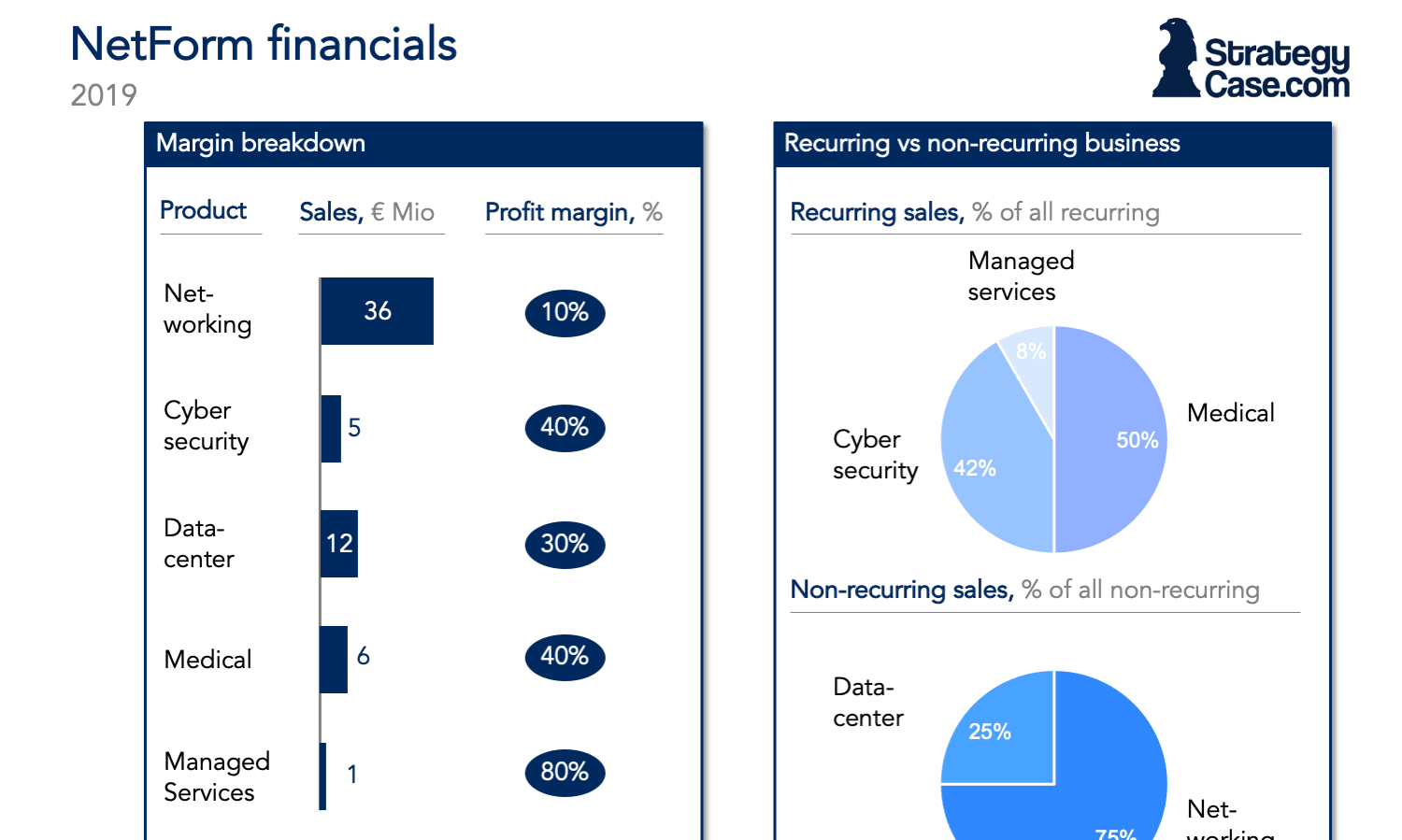 the image shows an example of a mckinsey case interview chart