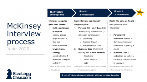 the images shows the mckinsey interview and application process