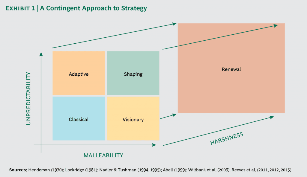 The image shows the BCG approach to strategy which is the fundament for the Pymetrics Test
