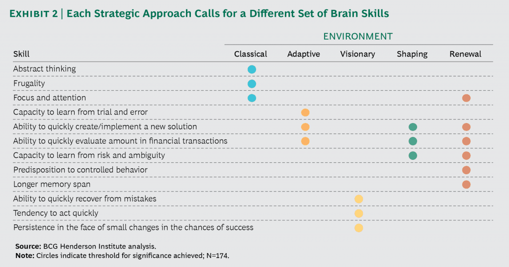 The image displays the skills for each strategy archetype of BCG which is at the core of the BCG Pymetrics Test