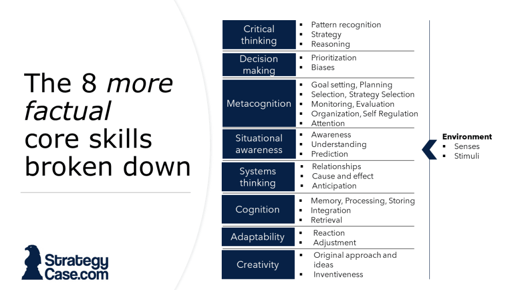 The image describes all cognitive skills that the Imbellus McKinsey Problem Solving Game assesses
