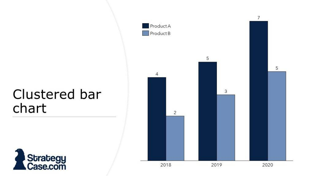 the image displays a clustered bar chart from a case interview as it is typical for mckinsey, bcg and bain