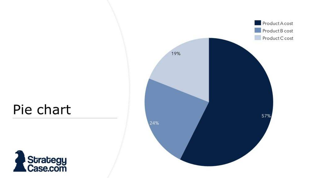 the image displays a pie chart from a case interview as it is typical for mckinsey, bcg and bain