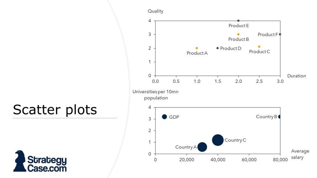 the image displays a scatter plot and a bubble chart from a case interview as it is typical for mckinsey, bcg and bain