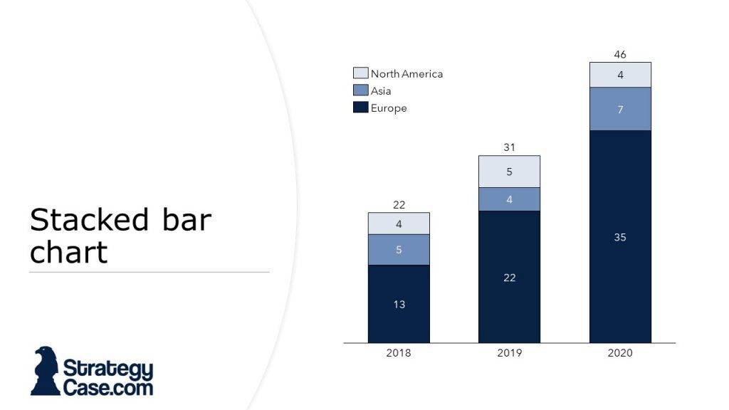 the image displays a bar chart from a case interview as it is typical for mckinsey, bcg and bain