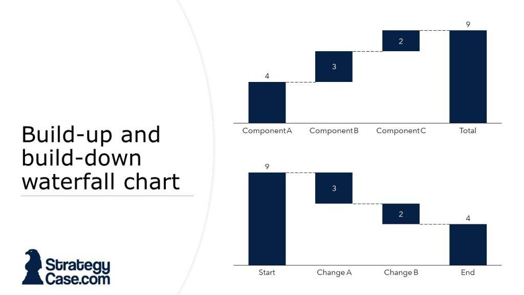the image displays two waterfall charts from a case interview as it is typical for mckinsey, bcg and bain