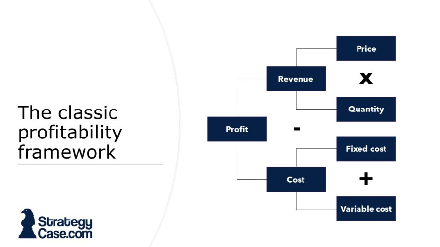 the image shows how to create a profitability framework in a case interview