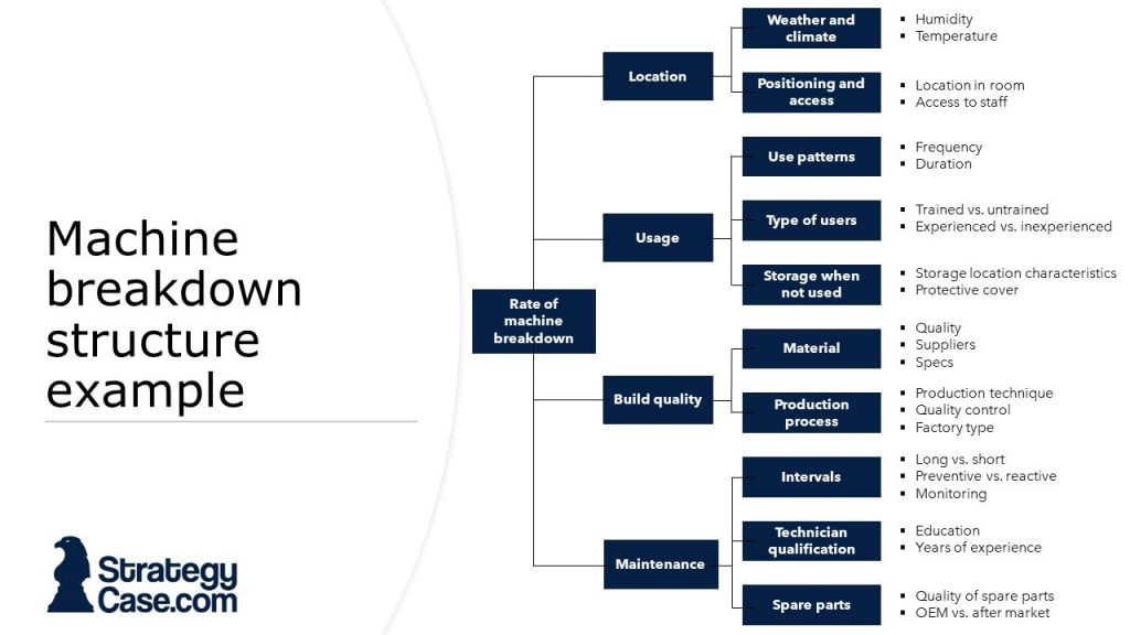 the image shows an example of a mckinsey case interview framework